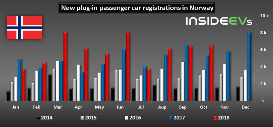 Сравнительный график продаж новых электромобилей в Норвегии с 2014 по 2018 год