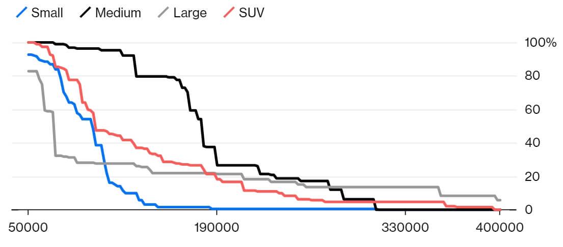 Сравнение стоимости (Юань) и класса авто согласно предпочтениям потребителей в Китае