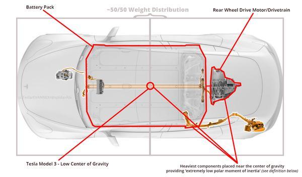 Архитектура Model 3объясняющая почему автомобиль имеет «низкий полярный момент инерции»