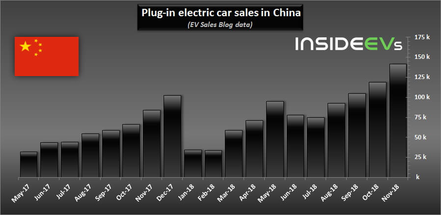 Ежемесячные результаты продаж электрифицированных авто вКитае