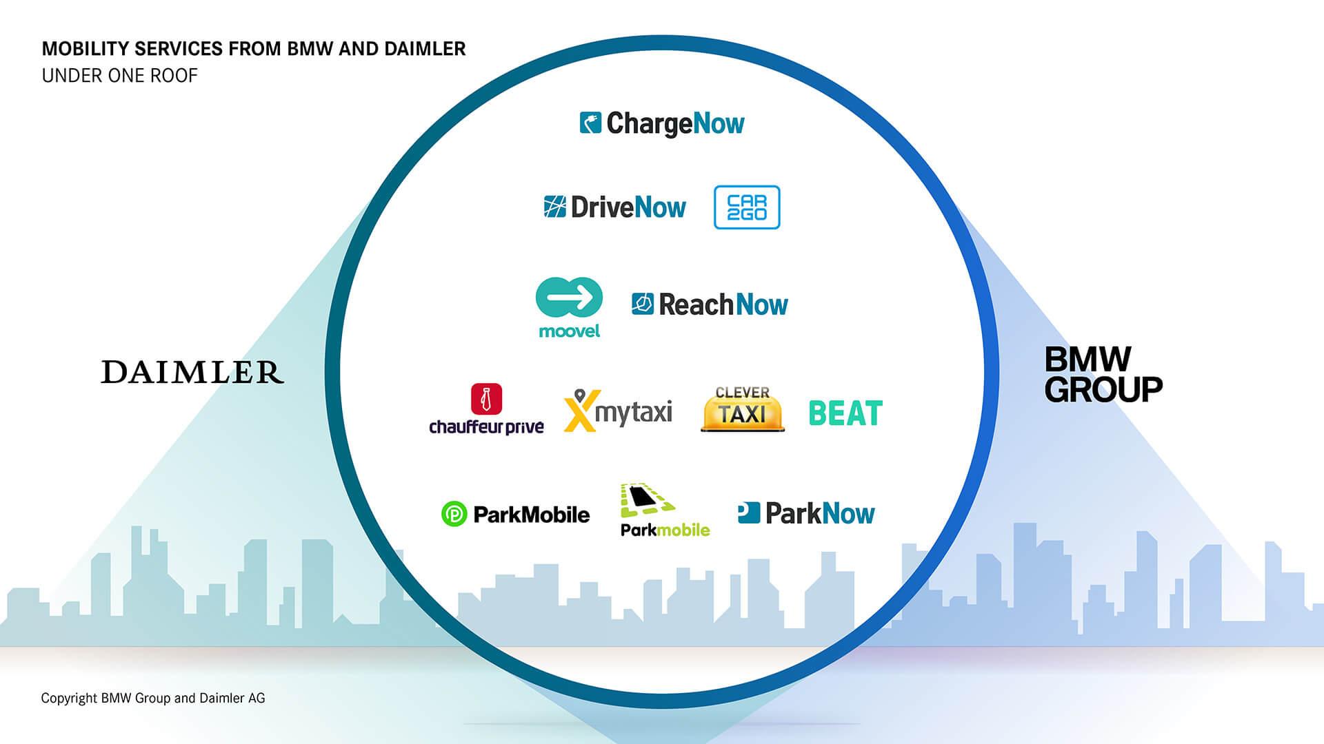BMW Group и Daimler AG объединяются для мобильных решений
