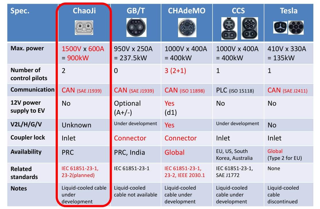 Стандарт ChaoJi и существующие мощности быстрой зарядки электромобилей