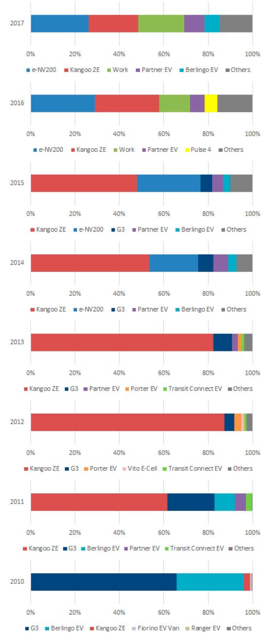 Самые продаваемые электрические фургоны с 2010 по 2017 год