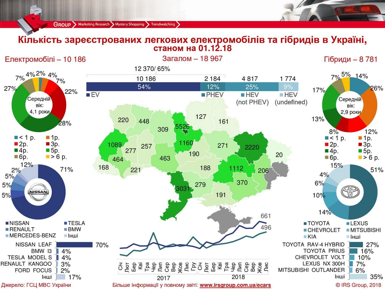 Статистика продаж электрических и гибридных автомобилей в Украине на 01.12.2018 года
