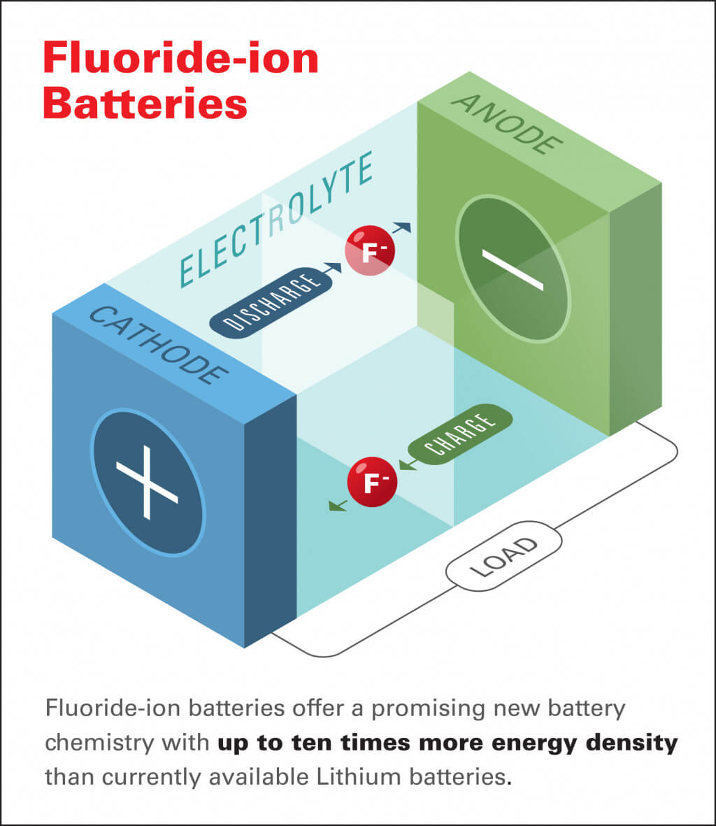 Фторид-ионные аккумуляторы