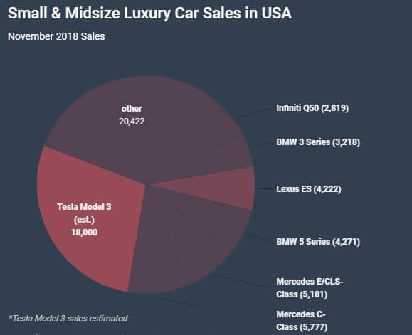 Продажи малых исреднеразмерных люксовых автомобилей вСША вноябре 2018 года