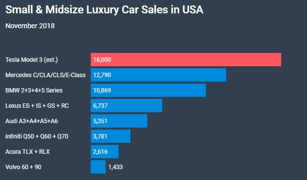 Продажи Model 3в сравнении ссовокупными продажами конкурентов