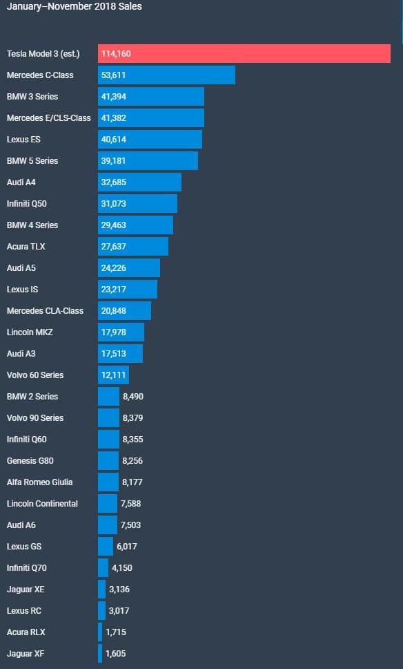 Общегодовые продажи Model 3в сравнении сконкурентами