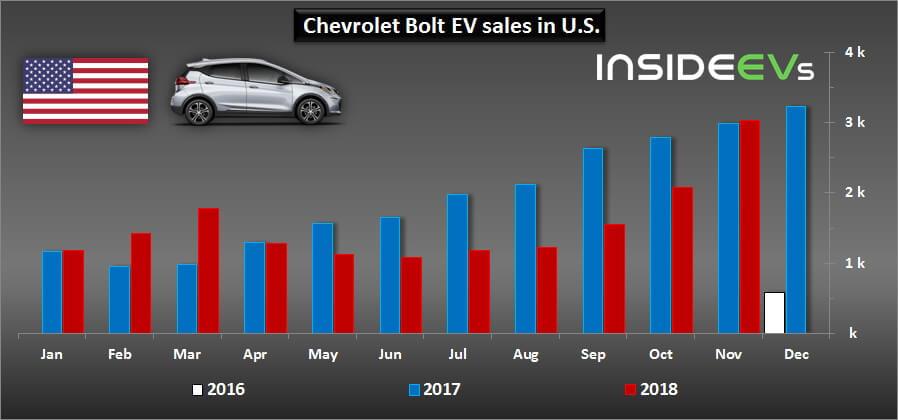 Продажи Chevrolet Bolt EV вСША
