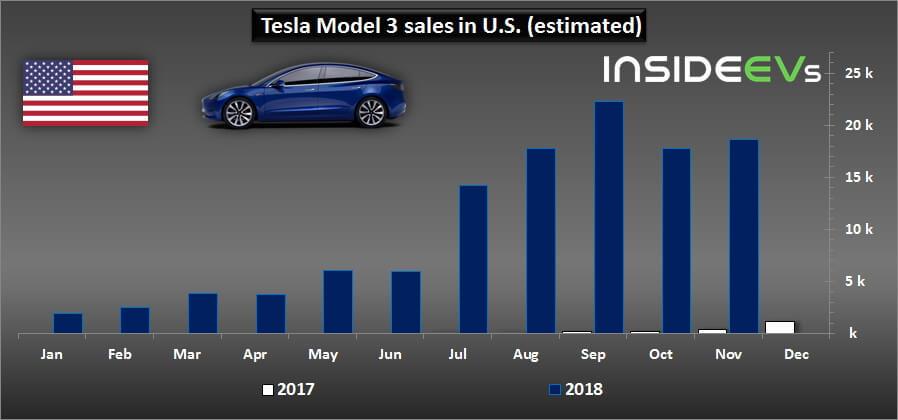 Продажи Tesla Model 3в США в2018 году