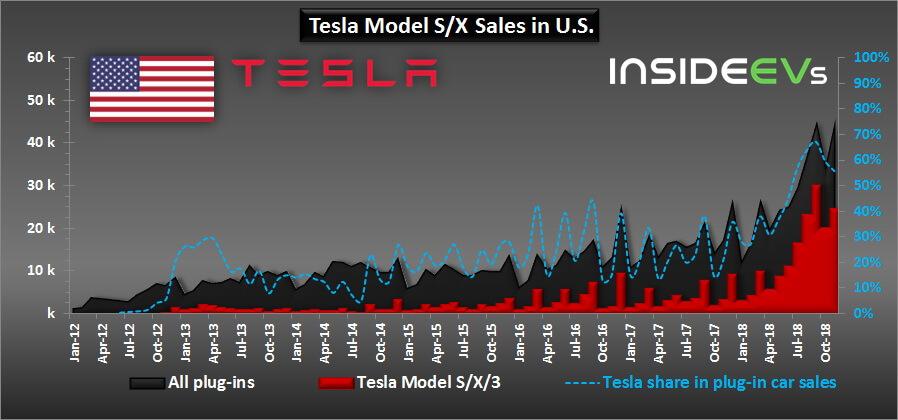 Продажи Model S, X, 3в сравнении сдругими электрифицированными автомобилями в США