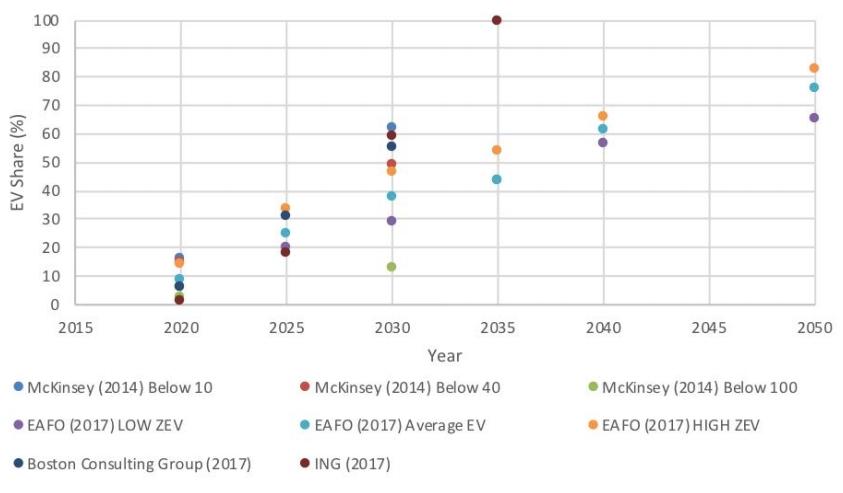 Прогнозы продаж электромобилей в Европе к 2050 году