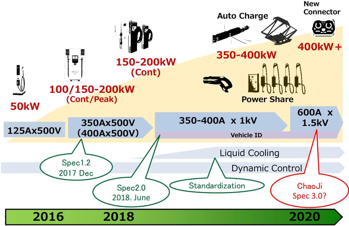 Дорожная карта будущих стандартов быстрой зарядки электромобилей