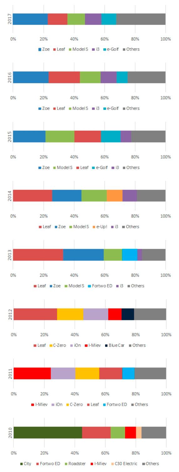 Самые продаваемые модели электромобилей в Европе с 2010 по 2017 год