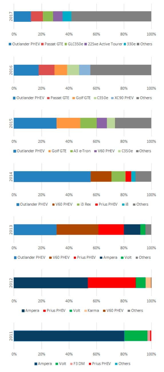 Самые продаваемые плагин-гибридные модели в Европе с 2010 по 2017 год