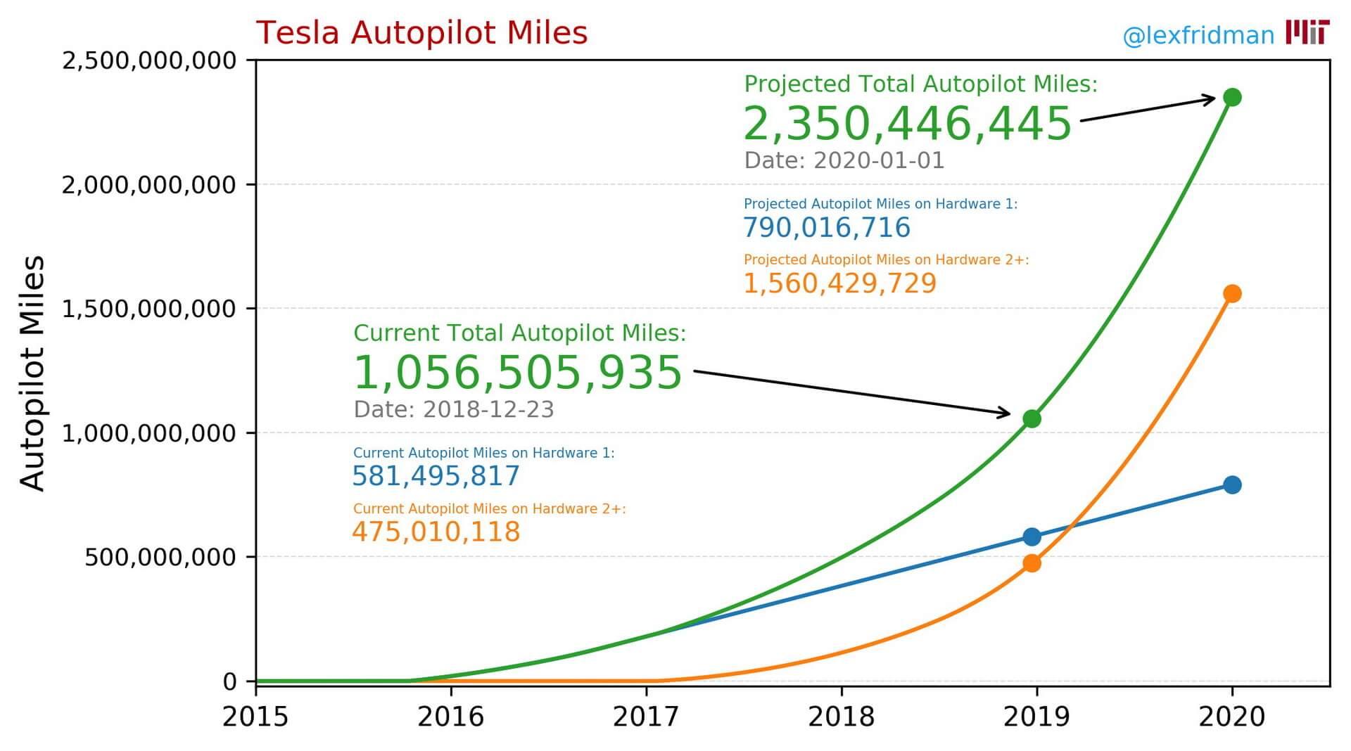 График пройденных миль автопилотом Tesla на конец 2018 и начало 2020 года