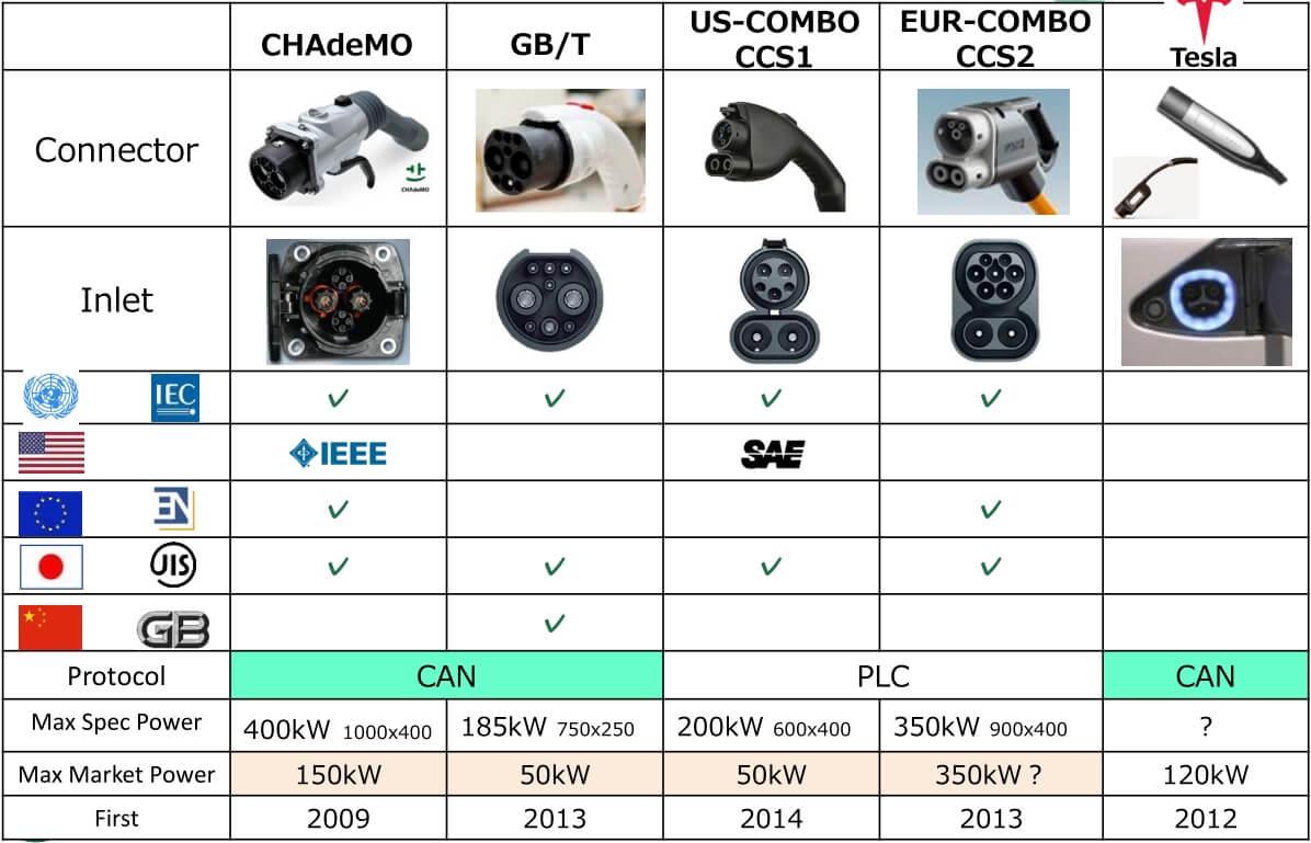 Существующие стандарты быстрой зарядки электромобилей