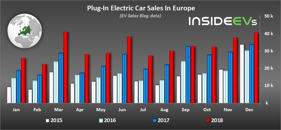 Продажи электромобилей иплагин-гибридов вЕвропе с 2015 по 2018 год