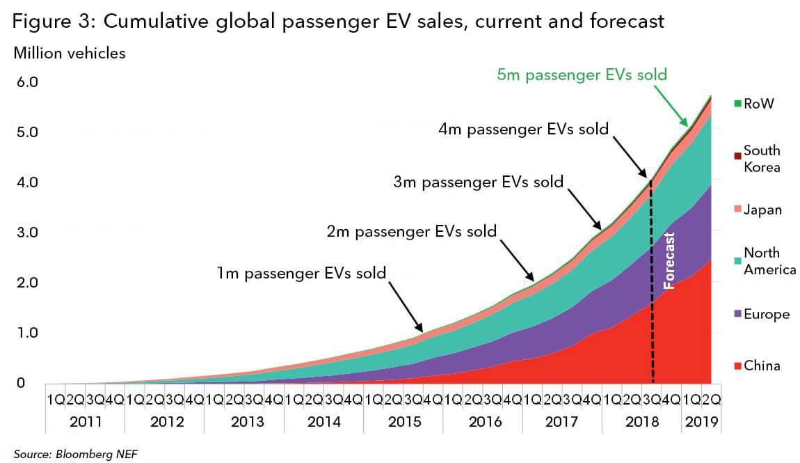 Мировые продажи электромобилей, начиная с 2011 года