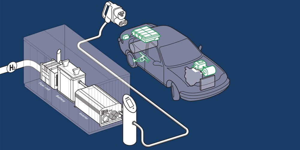 Схема водородной зарядной станции для электромобилей (не FCEV)