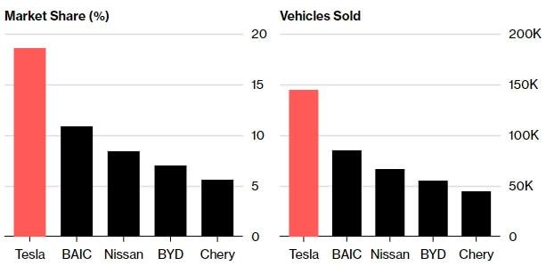 Мировые продажи электромобилей за первые 9 месяцев 2018 года