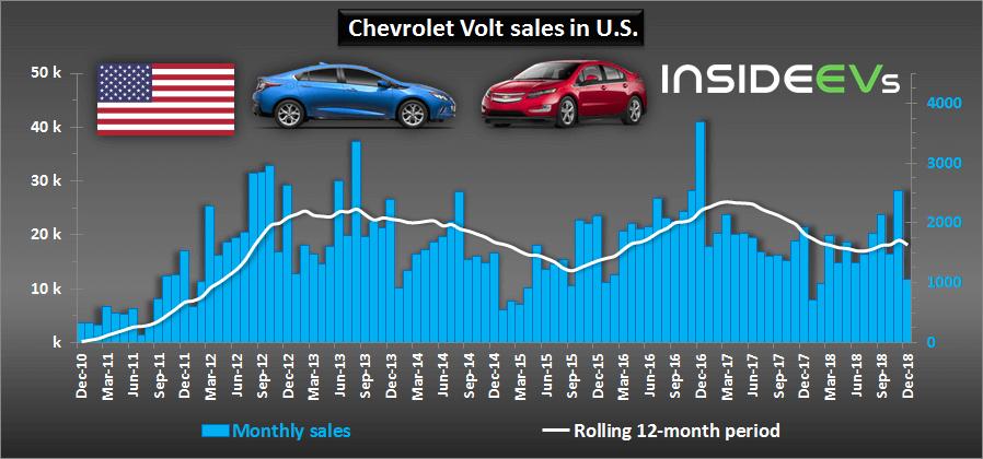 Диаграмма продаж 2 генераций Chevrolet Volt за все время на рынке США