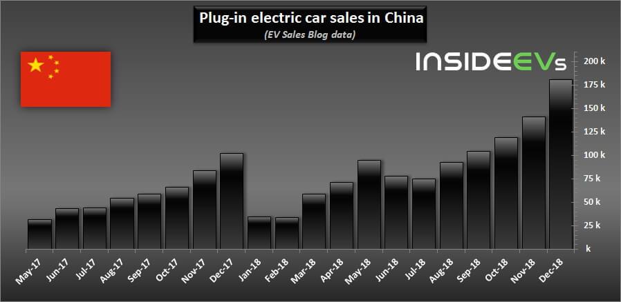 Статистика продаж чистых электромобилей иплагин-гибридов в Китае на начало 2019 года