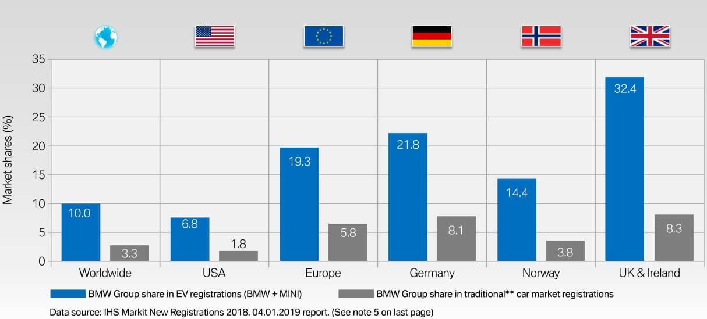 Доля электрифицированных автомобилей BMW в сравнении с общим присутствием бренда на крупнейших рынках