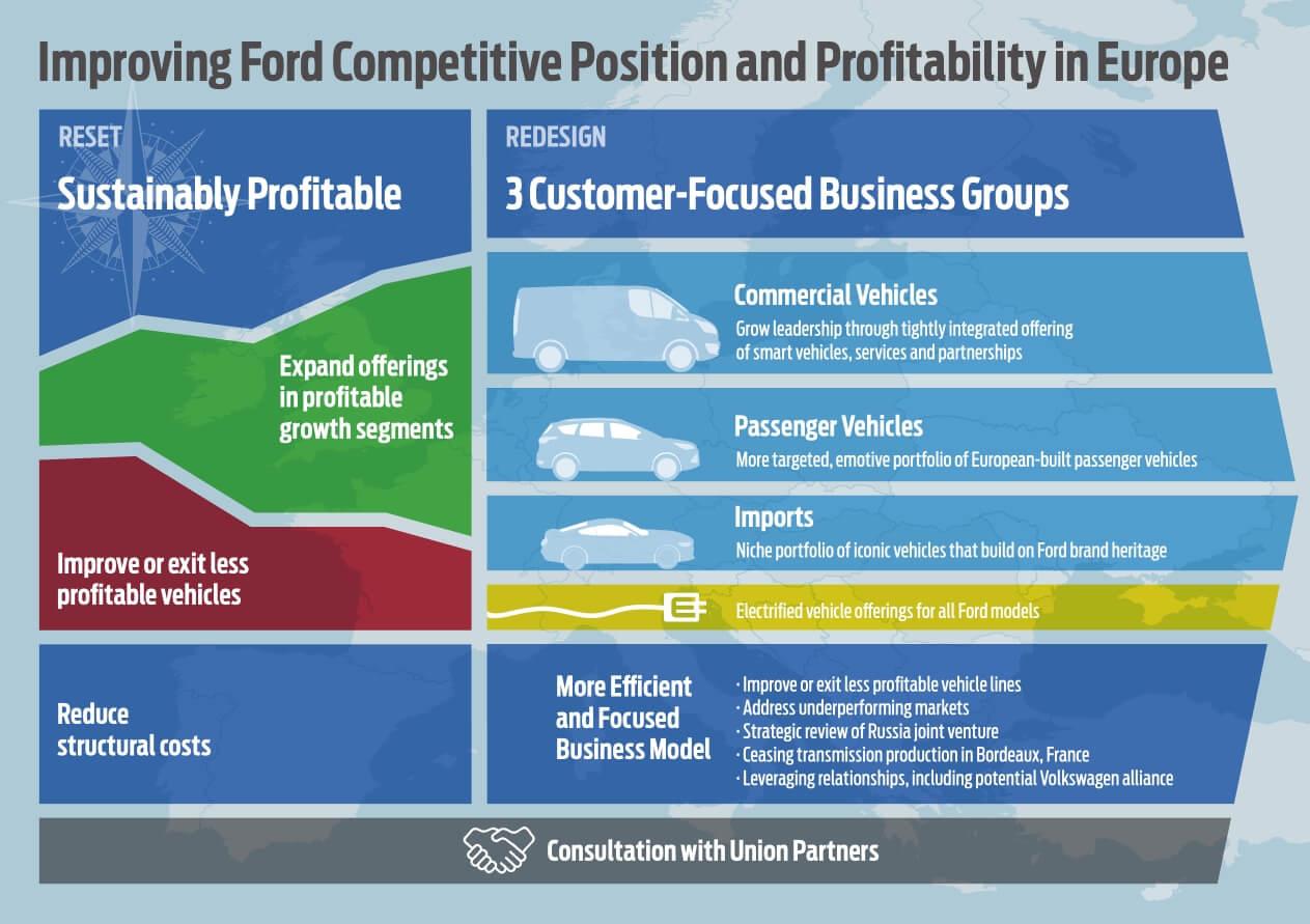 Новая стратегия Ford предполагает выпуск электрифицированных версий всех новых автомобилей