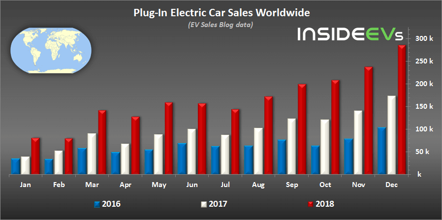 Глобальные продажи электромобилей и плагин-гибридов