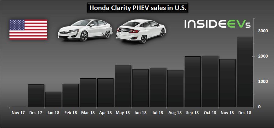 Продажи Honda Clarity PHEV в США