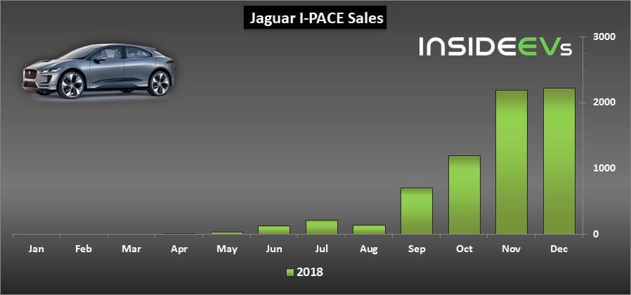 Продажи электрического кроссовера Jaguar I-Pace в 2018 году