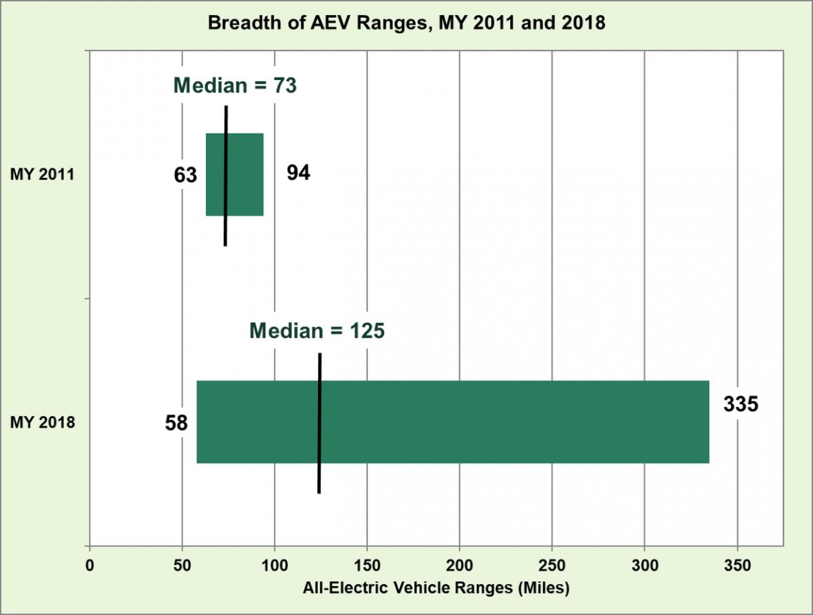 Средний диапазон запаса хода электромобилей в 2018 году увеличен до200км поEPA