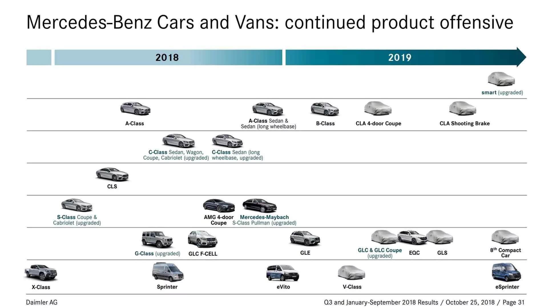 Официальная дорожная карта Mercedes-Benz на 2018-2019 годы