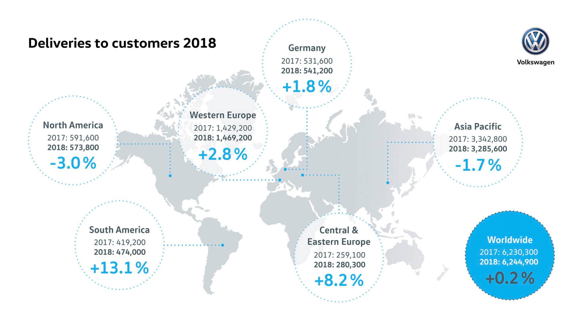 Поставки автомобилей Volkswagen Group в 2018 году по миру