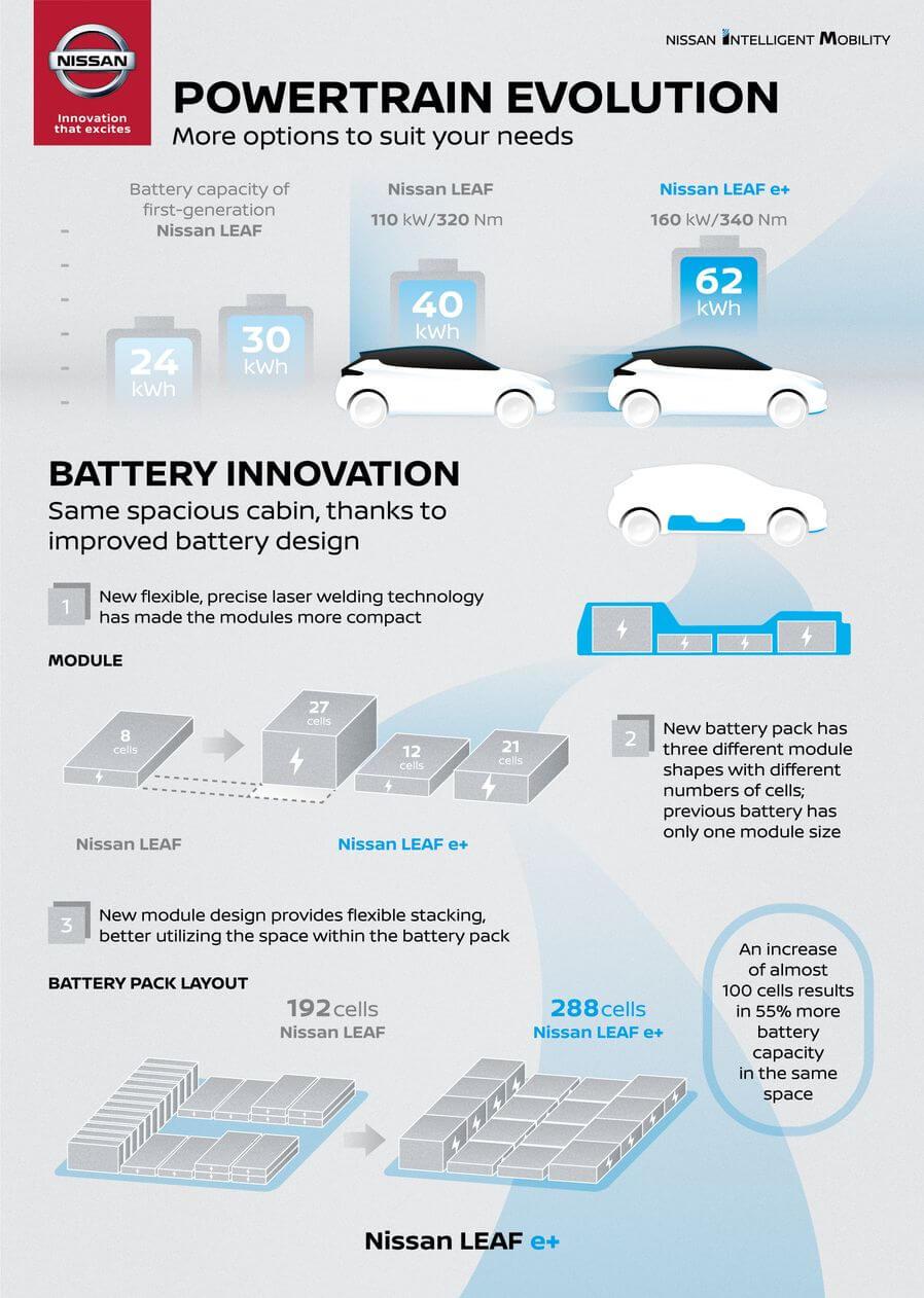 Эволюция аккумуляторных батарей Nissan Leaf с 24 кВт⋅ч до 62 кВт⋅ч