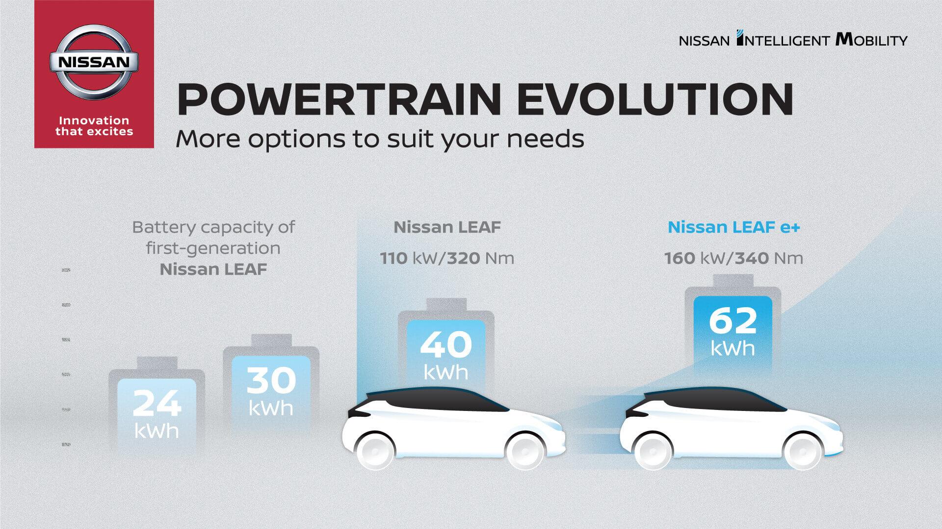 Эволюция аккумуляторных батарей Nissan Leaf с 2010 по 2019 год