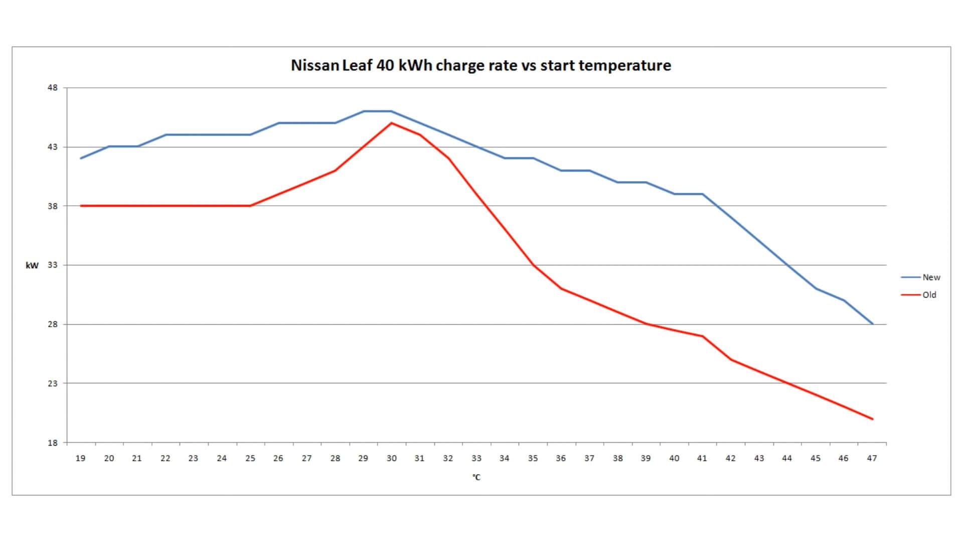 Бьорн Ниланд сравнивает кривые зарядки доипосле обновления программного обеспечения