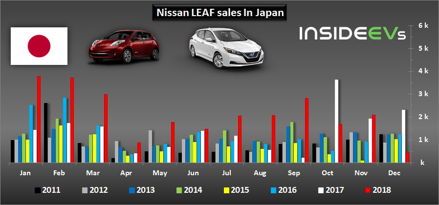 Продажи Nissan Leaf вЯпонии по месяцам