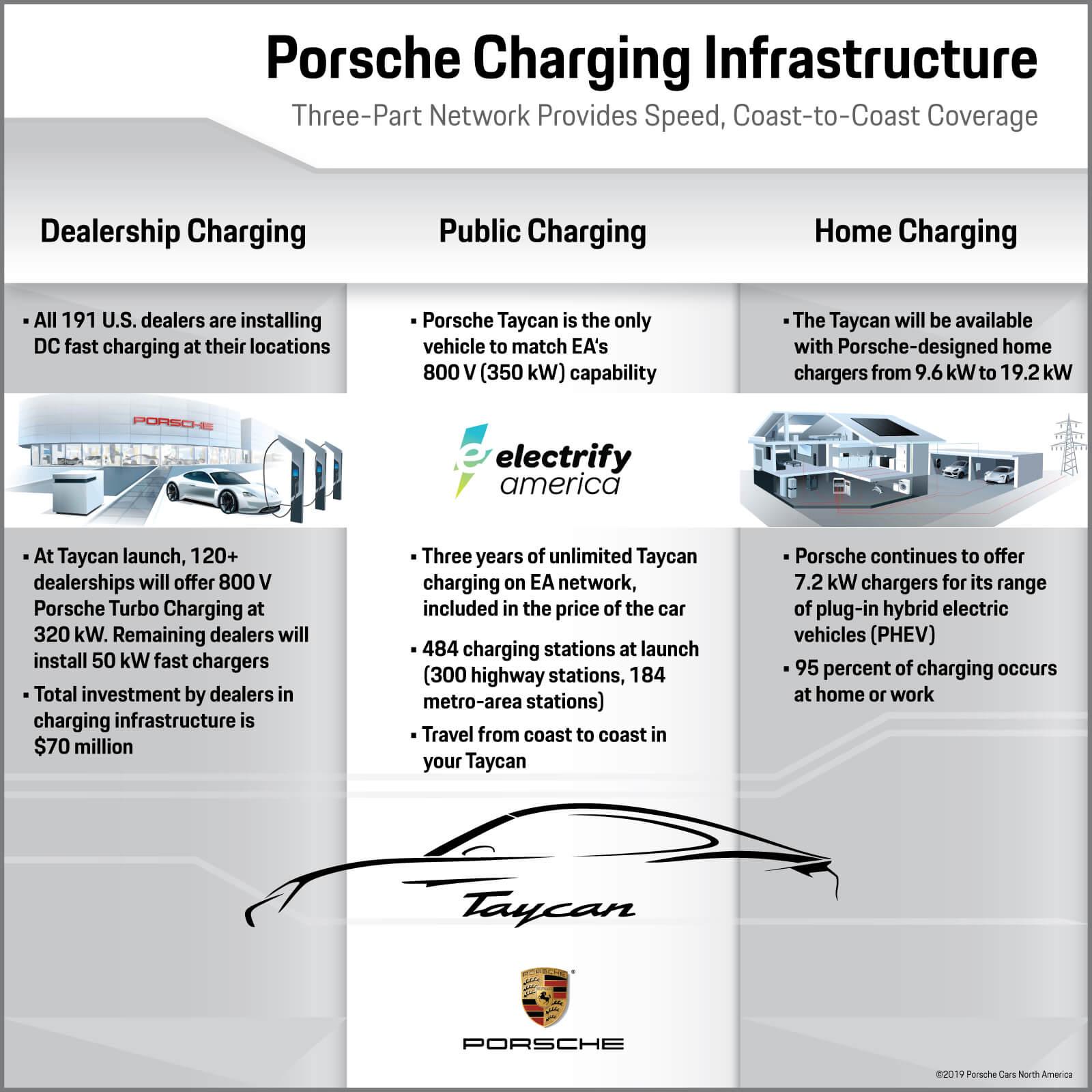 График, иллюстрирующий будущие системы зарядки Porsche Taycan