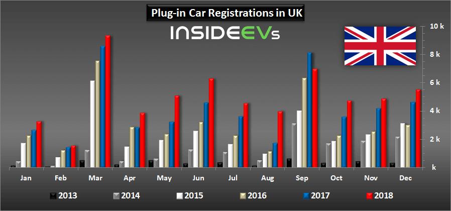 Продажи электрифицированных автомобилей вВеликобритании с2013 по2018 год