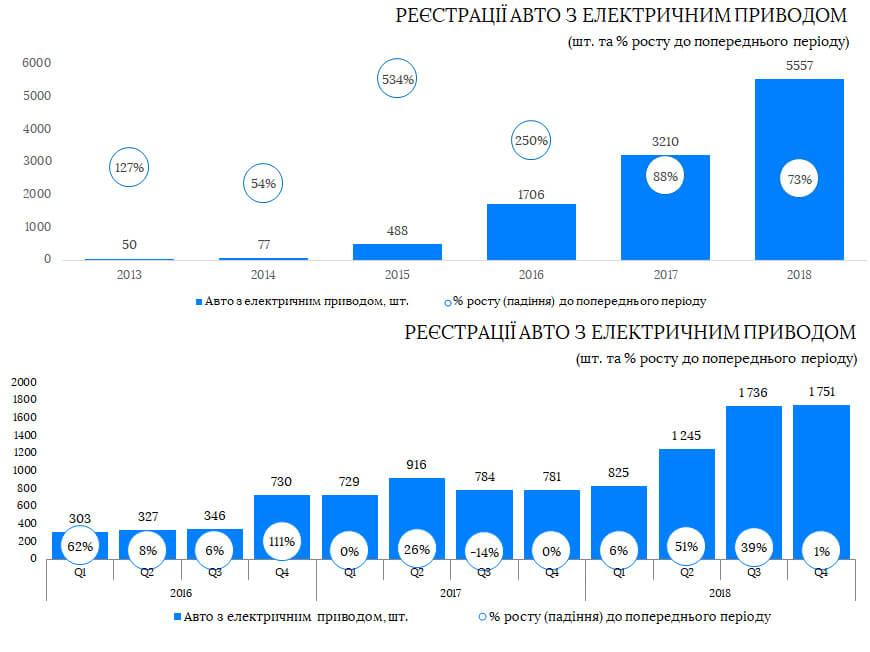 Регистрации электромобилей с 2013 по 2018 год