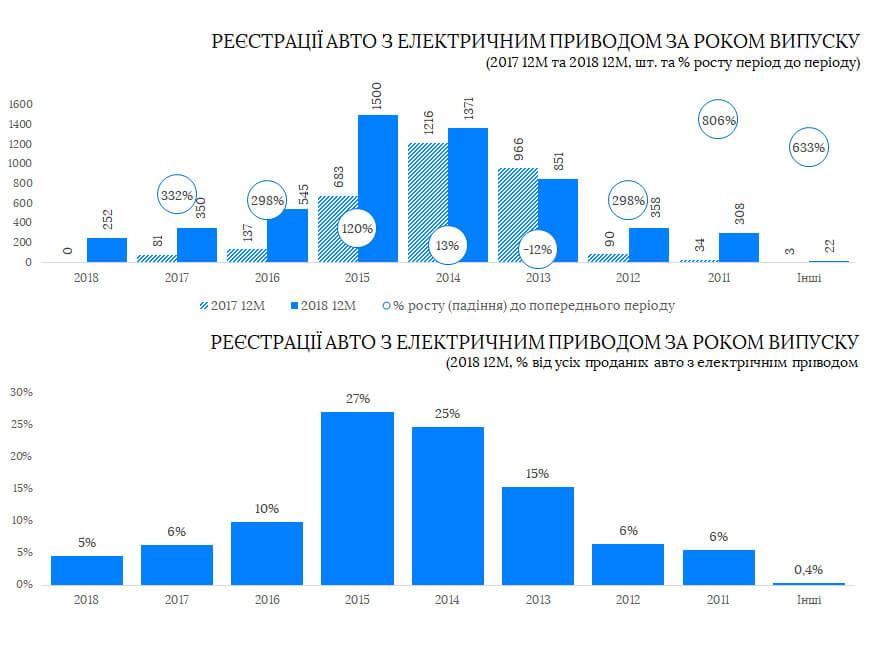 Регистрации электромобилей по году выпуска