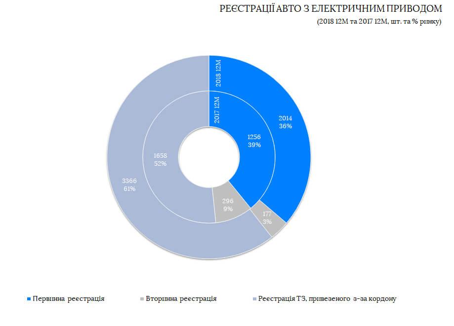 Первичная и вторичная регистрация авто с электрическим приводом