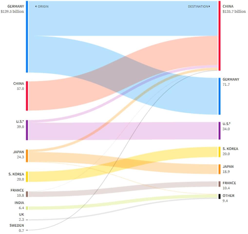 Самые крупные инвестиции в электромобили по странам
