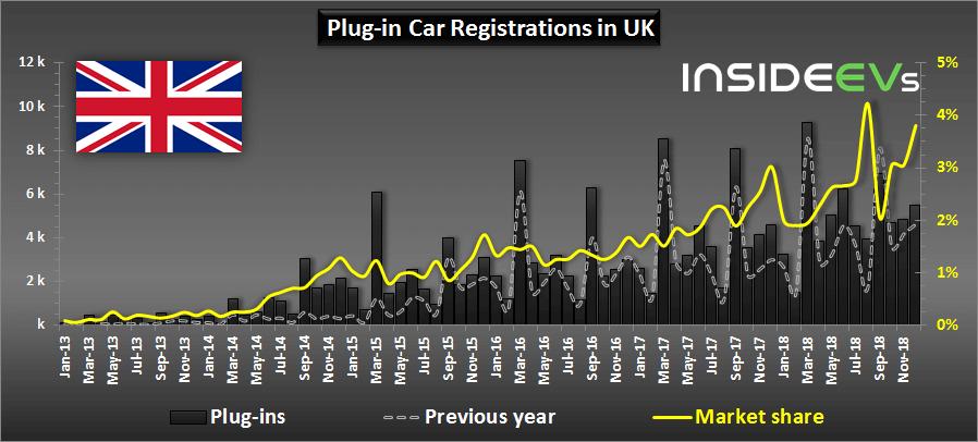Регистрации электрифицированных автомобилей вВеликобритании с2013 по2018 год