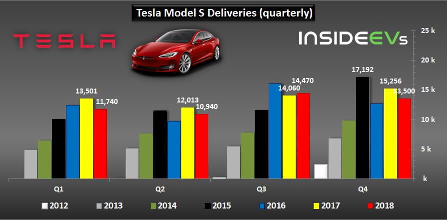 Продажи электромобилей Tesla Model S за 2012-2018 год
