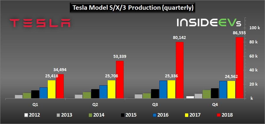 Производство электромобилей Tesla Model 3/S/X