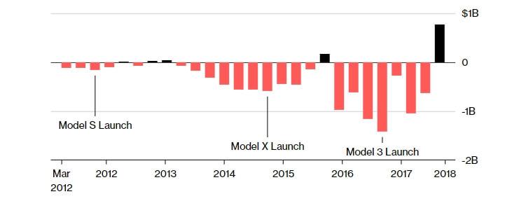 Cвободный денежный поток Tesla с2012года