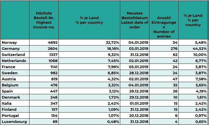 Распределение заказов на Tesla Model 3поевропейским странам